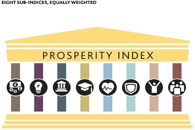 Рейтинг благополучия стран мира