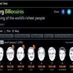 Билл Гейтс - самый богатый человек в мире в 2016г.